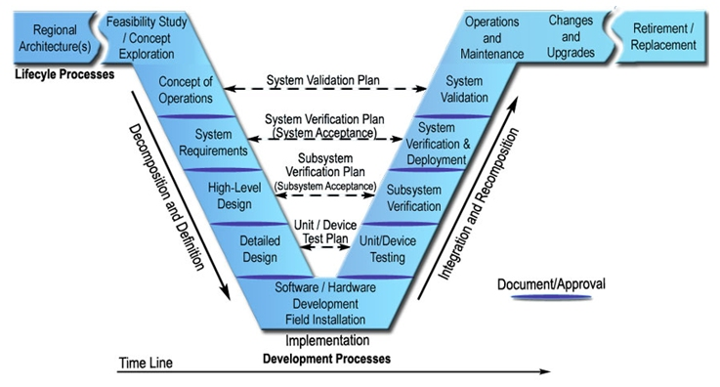 software validation plan template - system engineering